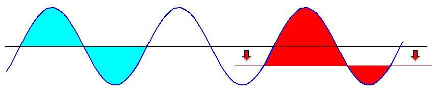 Variazione Area onda sinusoidale al variare del riferimento a 0 Volt
