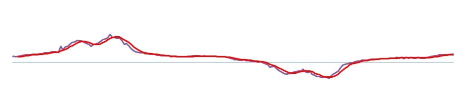 Onda rilevata dal sensore SCT-013-020 con spike e in rosso la sua mediazione a 5 valoririco